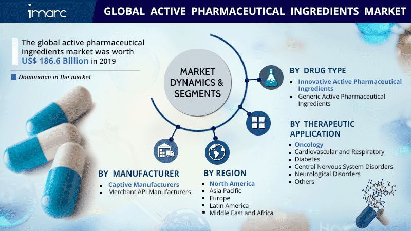 What Is an Active Pharmaceutical Ingredient (API)?